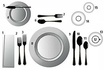 formal table setting showing proper placement of plates, glasses, and silverware